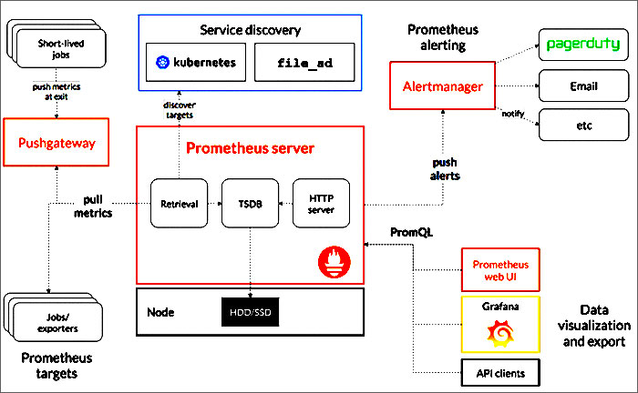 Prometheus architecture